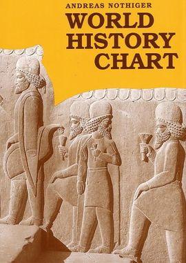 WORLD HISTORY CHART -ITMB